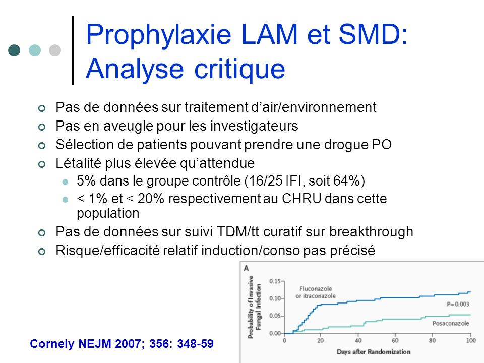 Prophylaxie LAM et SMD: Analyse critique
