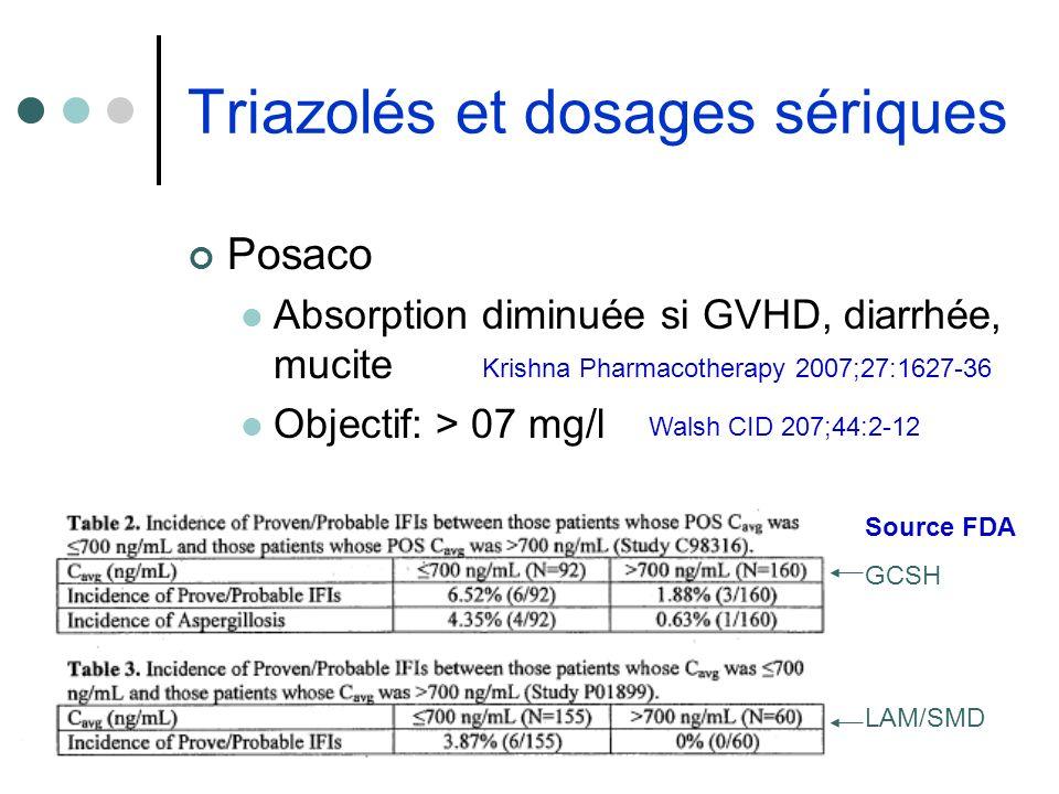 Triazolés et dosages sériques