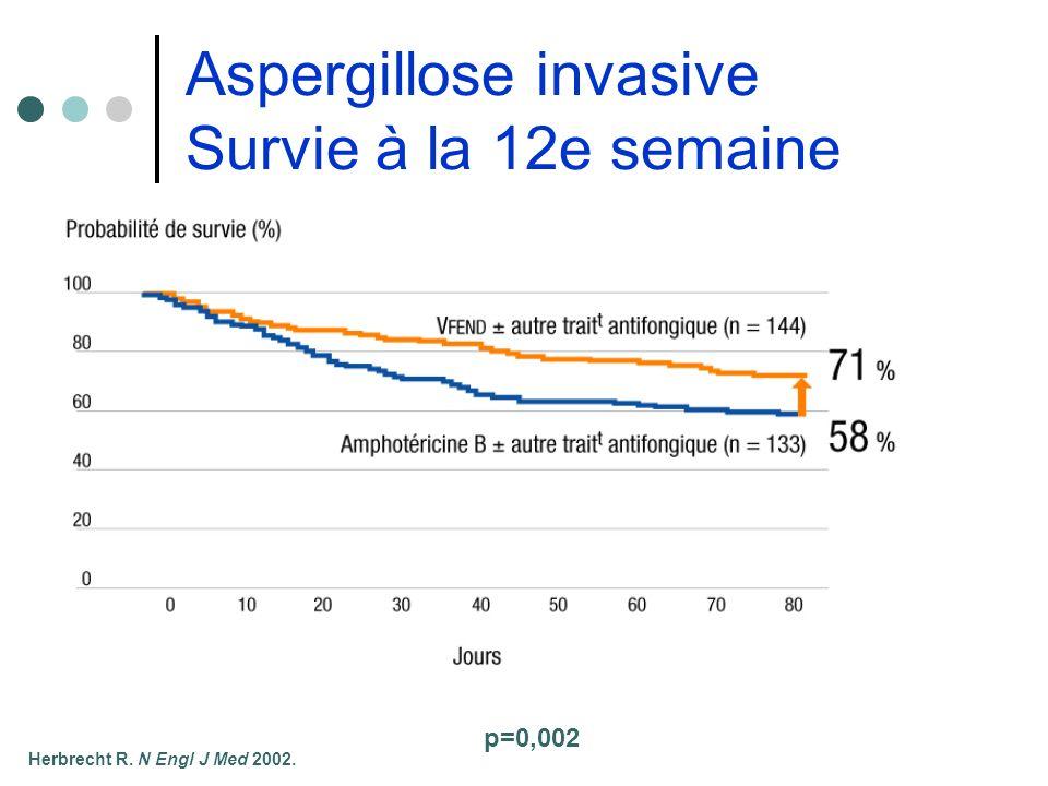 Aspergillose invasive Survie à la 12e semaine
