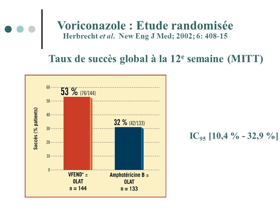 Voriconazole : Etude randomisée