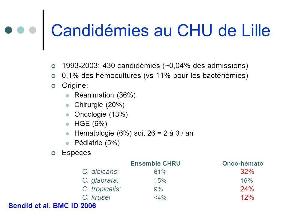 Candidémies au CHU de Lille
