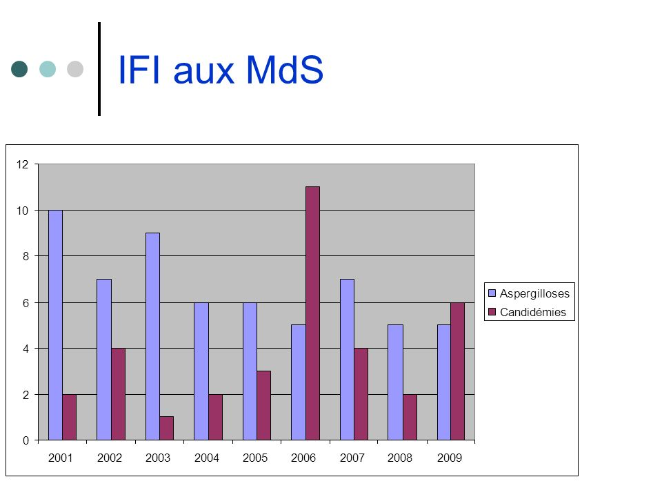 IFI aux MdS 12 10 8 Aspergilloses 6 Candidémies 4 2 2001 2002 2003