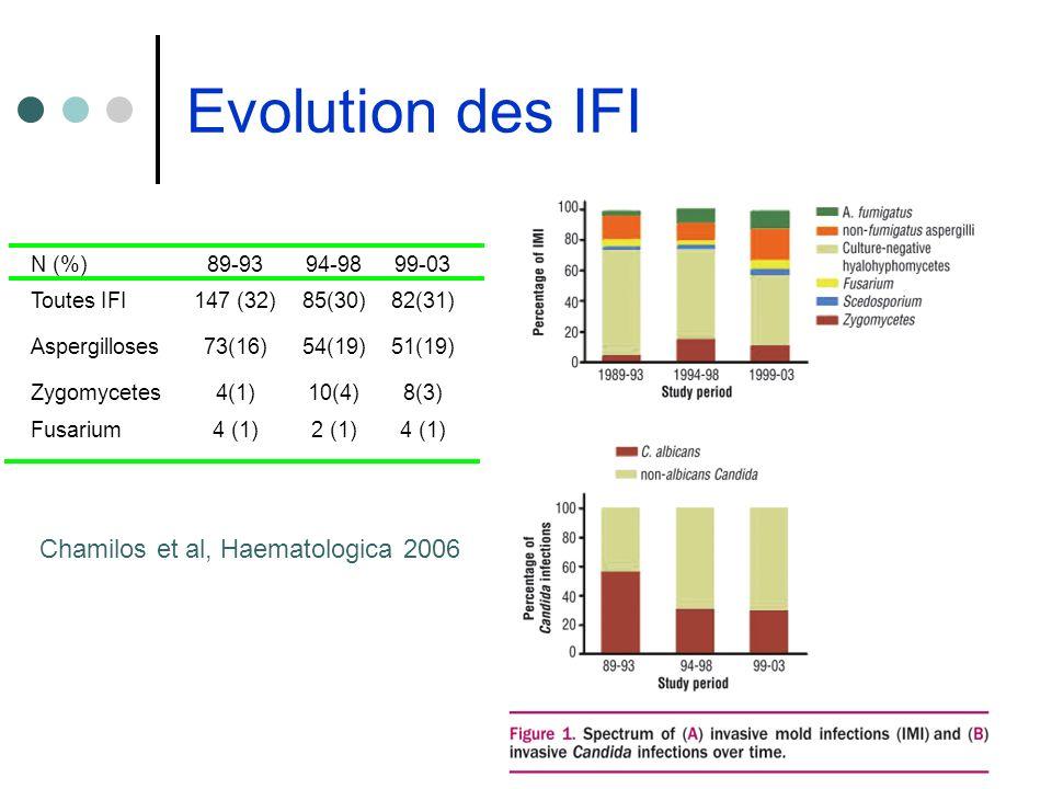 Evolution des IFI Chamilos et al, Haematologica 2006 N (%) 89-93 94-98