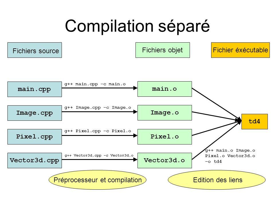 Compilation séparé Fichiers objet Fichier éxécutable Fichiers source