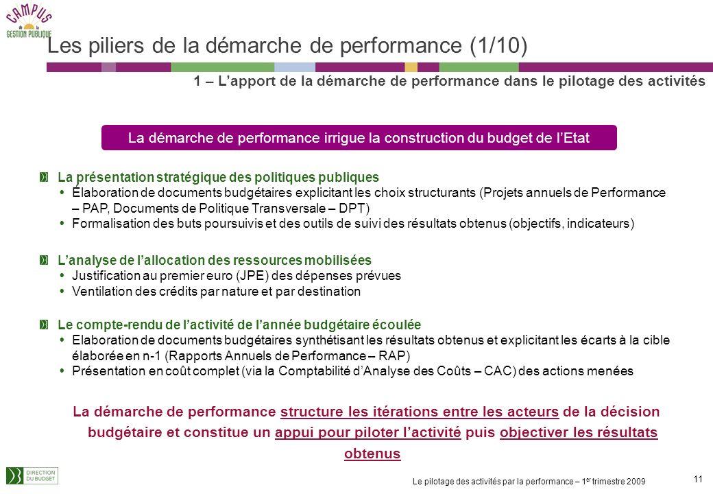 Les piliers de la démarche de performance (1/10)
