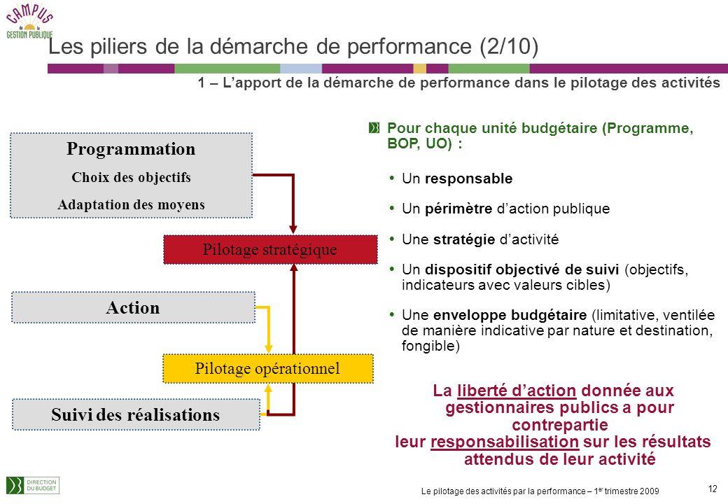 Les piliers de la démarche de performance (2/10)