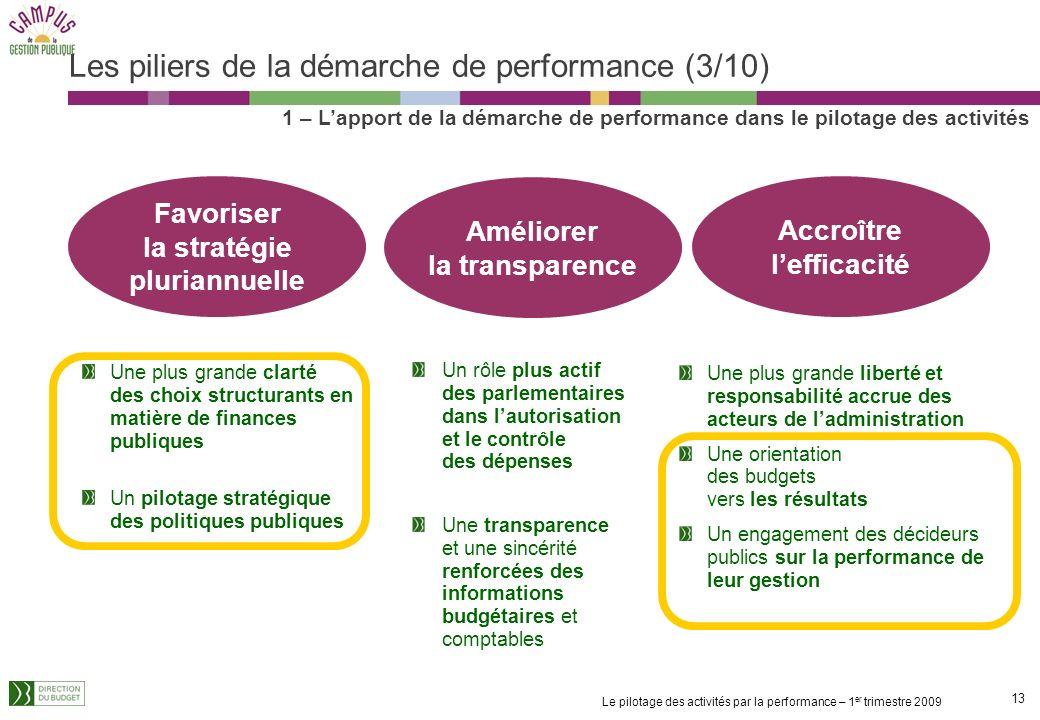 Les piliers de la démarche de performance (3/10)