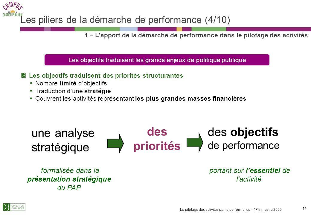 Les piliers de la démarche de performance (4/10)