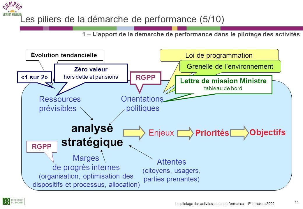 Les piliers de la démarche de performance (5/10)