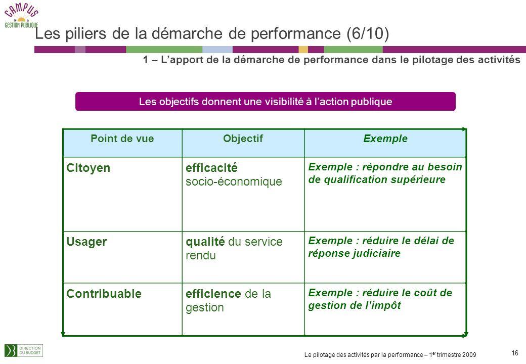 Les piliers de la démarche de performance (6/10)