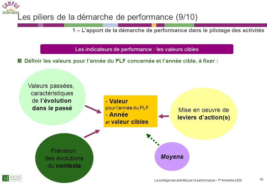 Les piliers de la démarche de performance (9/10)