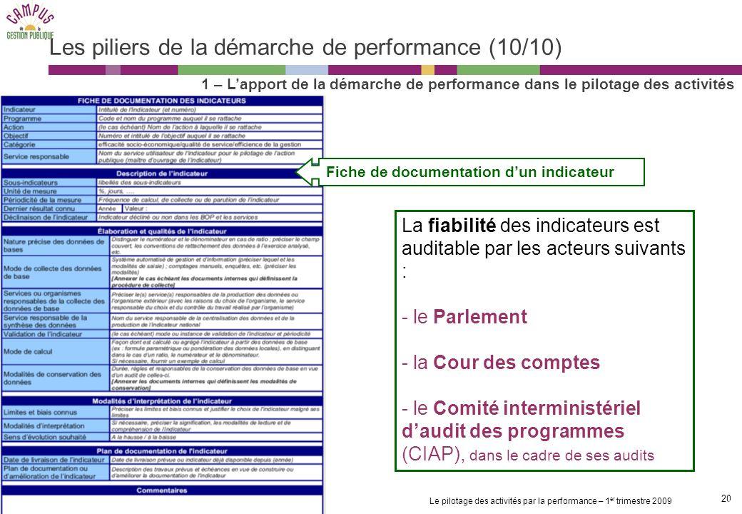 Les piliers de la démarche de performance (10/10)