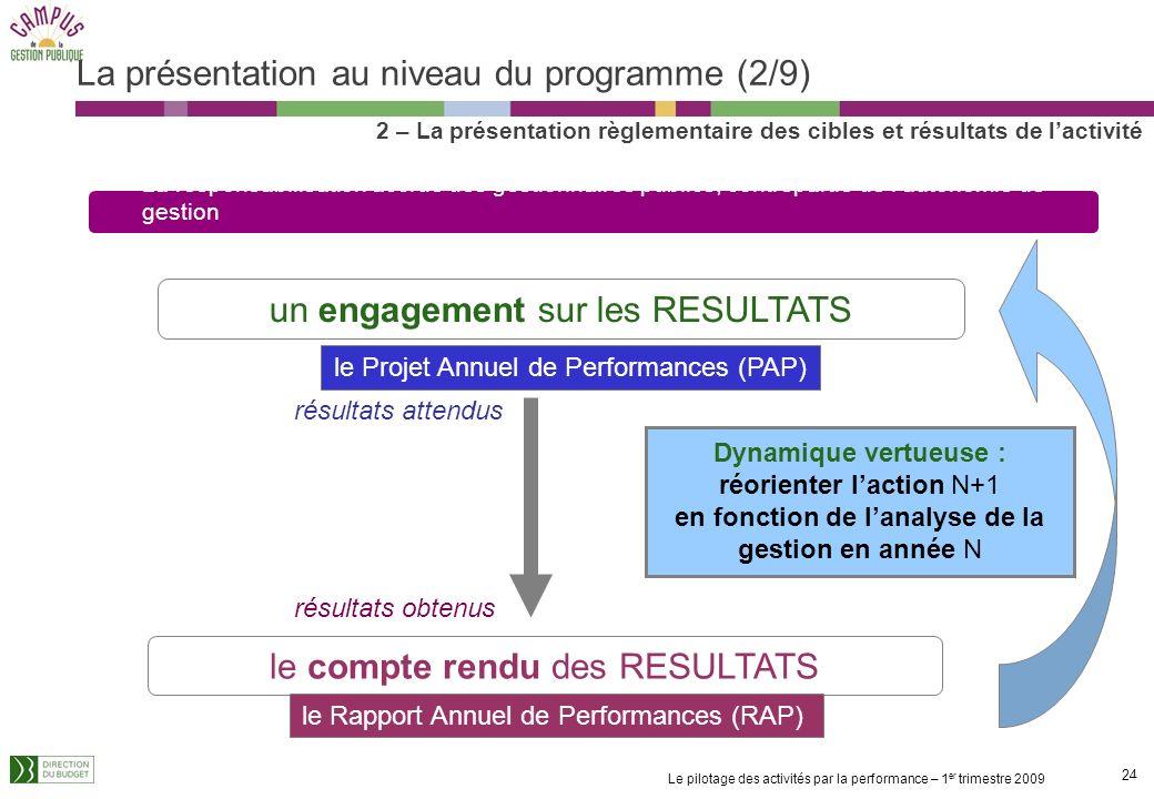 La présentation au niveau du programme (2/9)