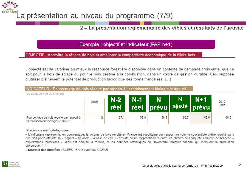 La présentation au niveau du programme (7/9)
