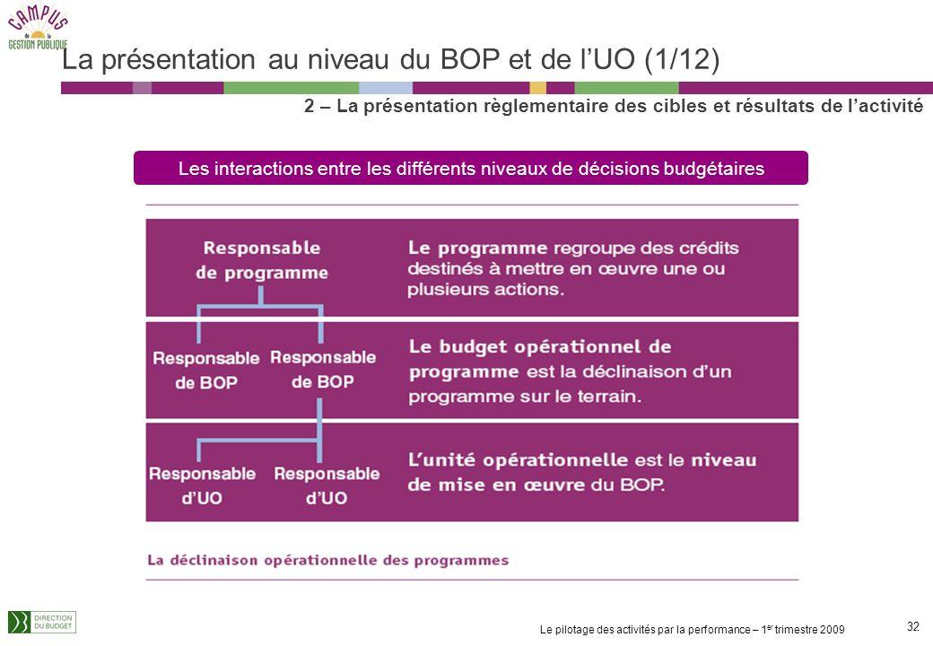 La présentation au niveau du BOP et de l'UO (1/12)