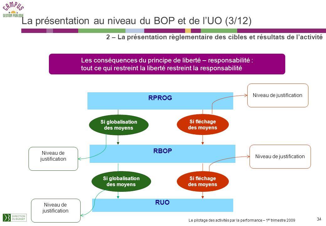 La présentation au niveau du BOP et de l'UO (3/12)
