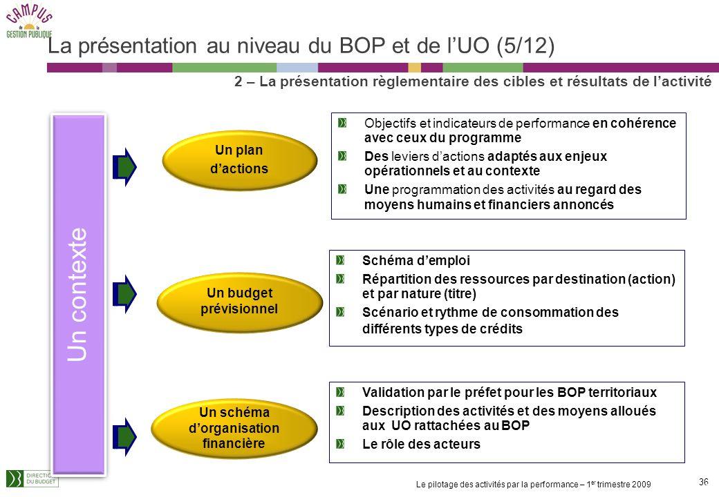 La présentation au niveau du BOP et de l'UO (5/12)