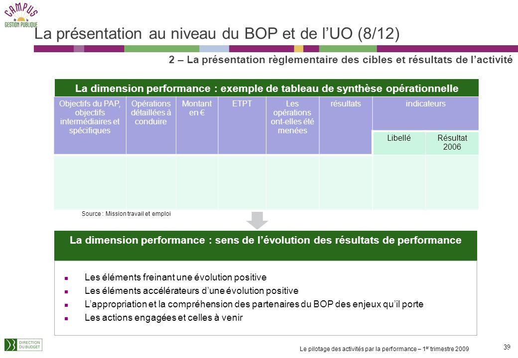 La présentation au niveau du BOP et de l'UO (8/12)