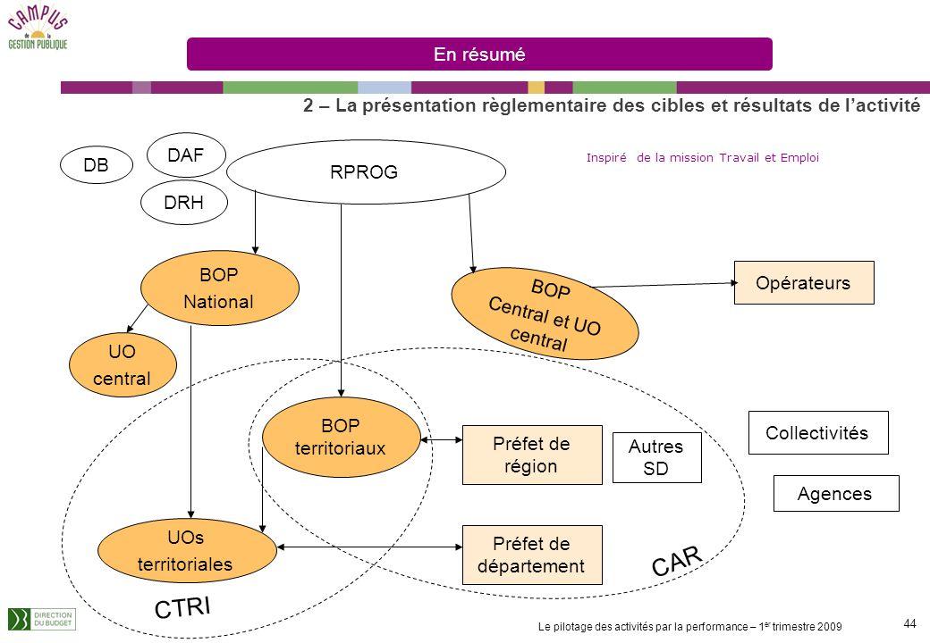 En résumé2 – La présentation règlementaire des cibles et résultats de l'activité. DAF. RPROG. DB. Inspiré de la mission Travail et Emploi.