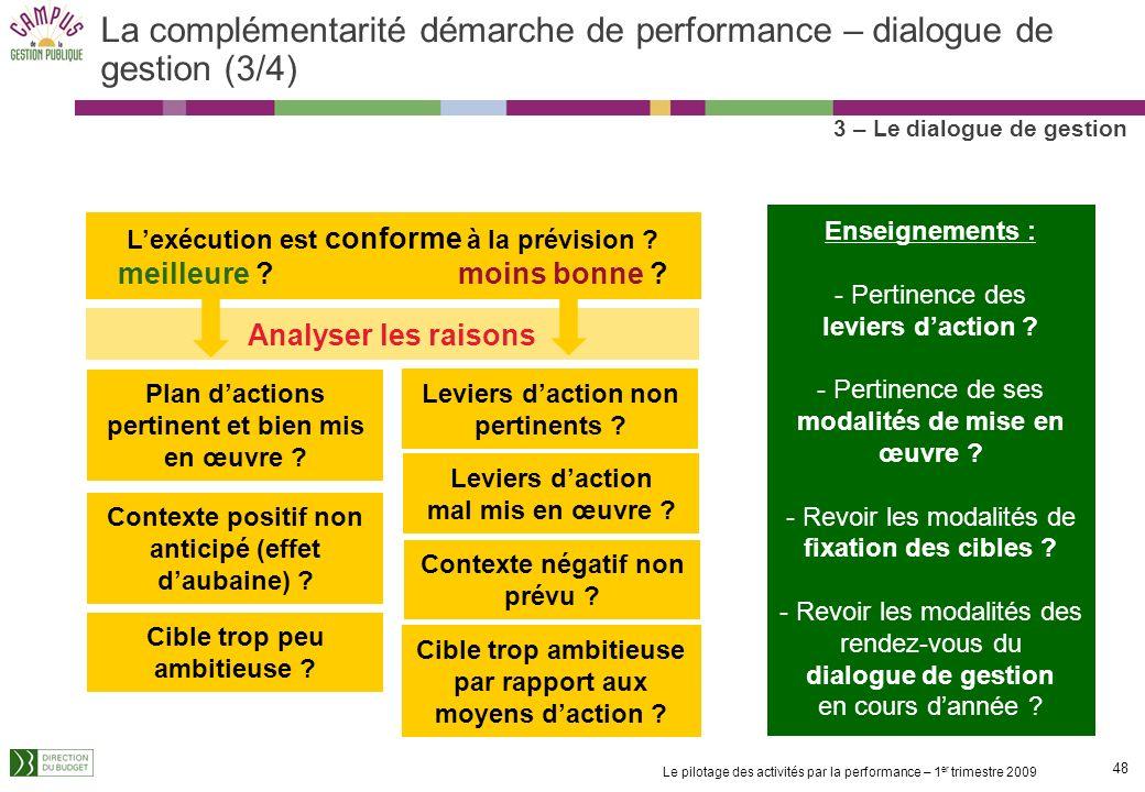 La complémentarité démarche de performance – dialogue de gestion (3/4)