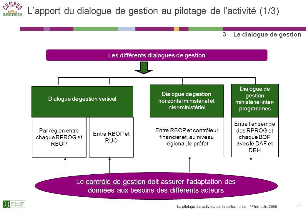 L'apport du dialogue de gestion au pilotage de l'activité (1/3)
