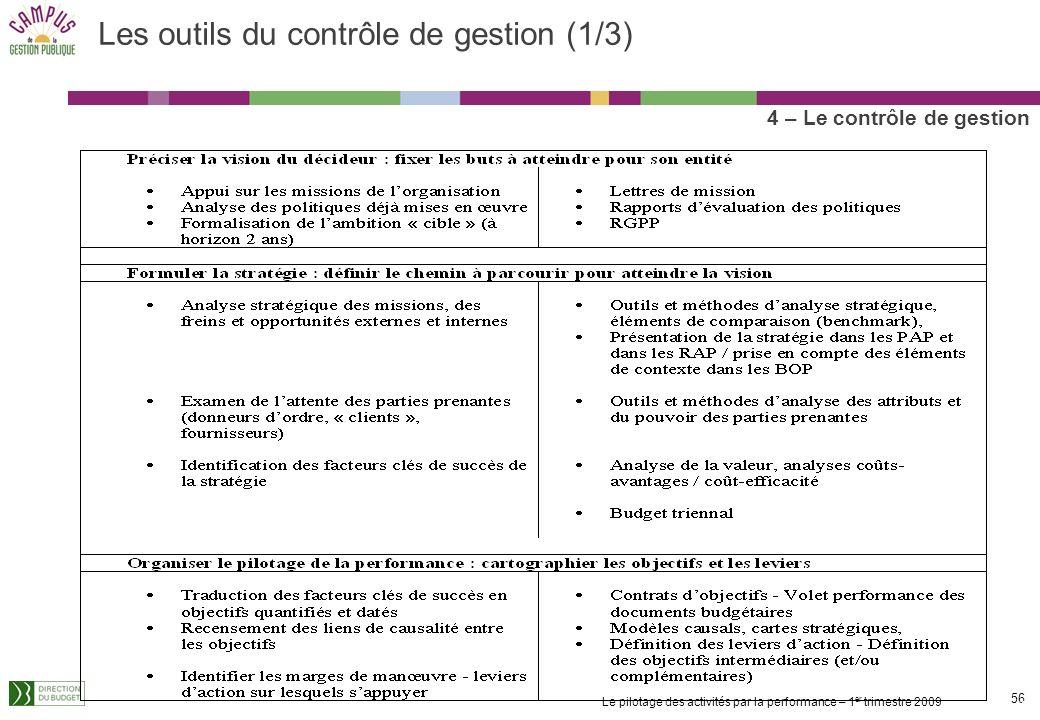 Les outils du contrôle de gestion (1/3)