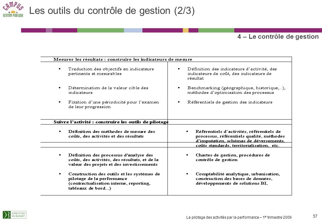 Les outils du contrôle de gestion (2/3)