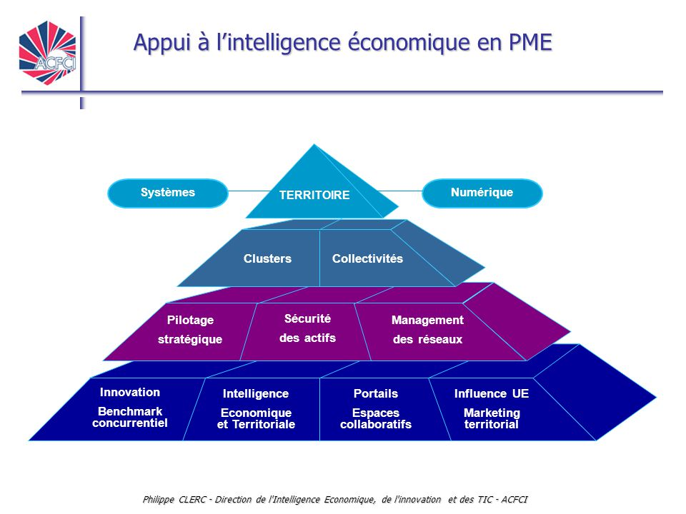 Benchmark concurrentiel Intelligence Economique et Territoriale