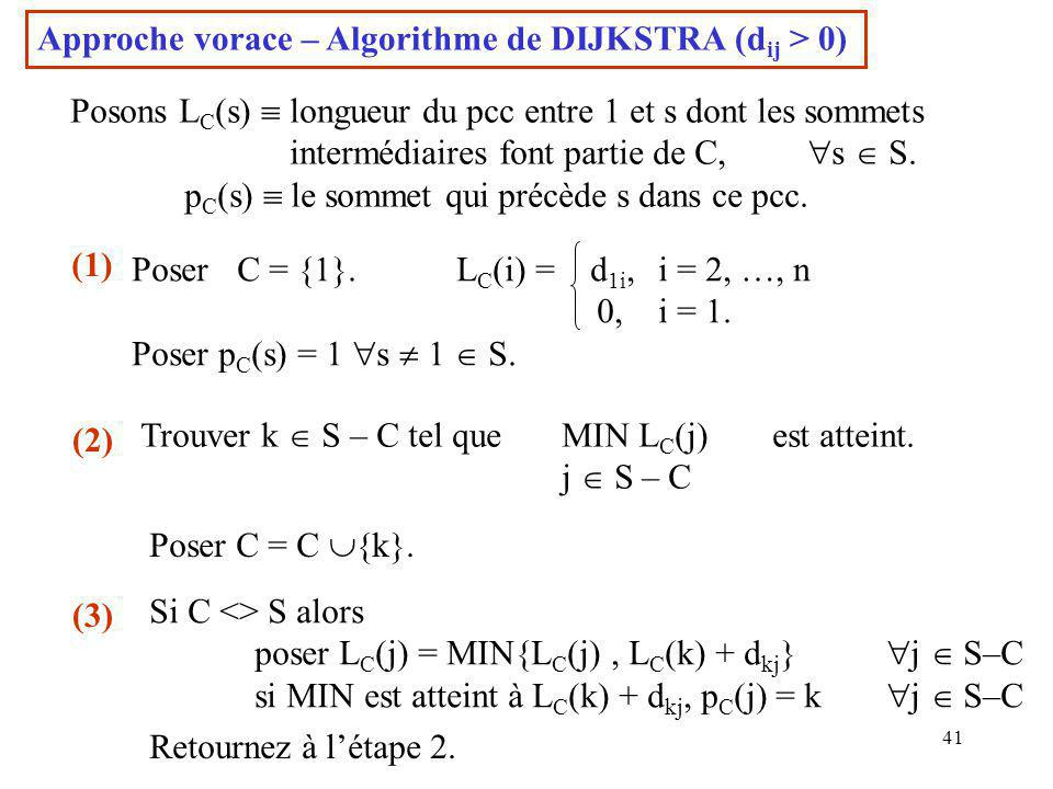 Approche vorace – Algorithme de DIJKSTRA (dij > 0)