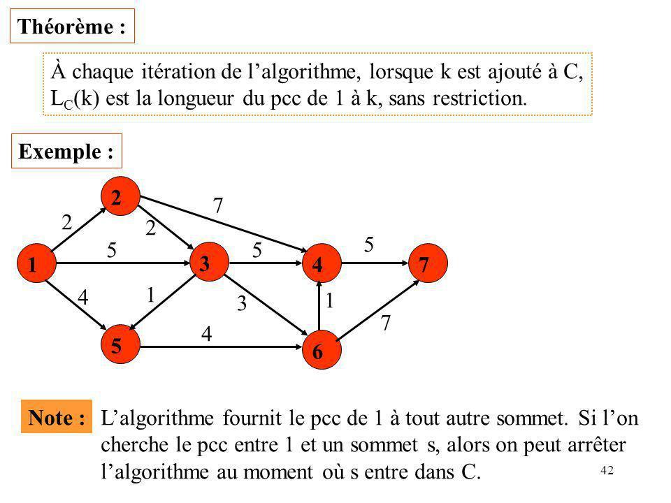 Théorème : À chaque itération de l'algorithme, lorsque k est ajouté à C, LC(k) est la longueur du pcc de 1 à k, sans restriction.