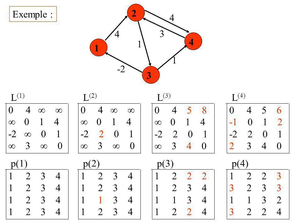 Exemple : 2. 4. 4. 3. 4. 1. 1. 1. -2. 3. L(1) L(2) L(3) L(4) 0 4   0 1 4.
