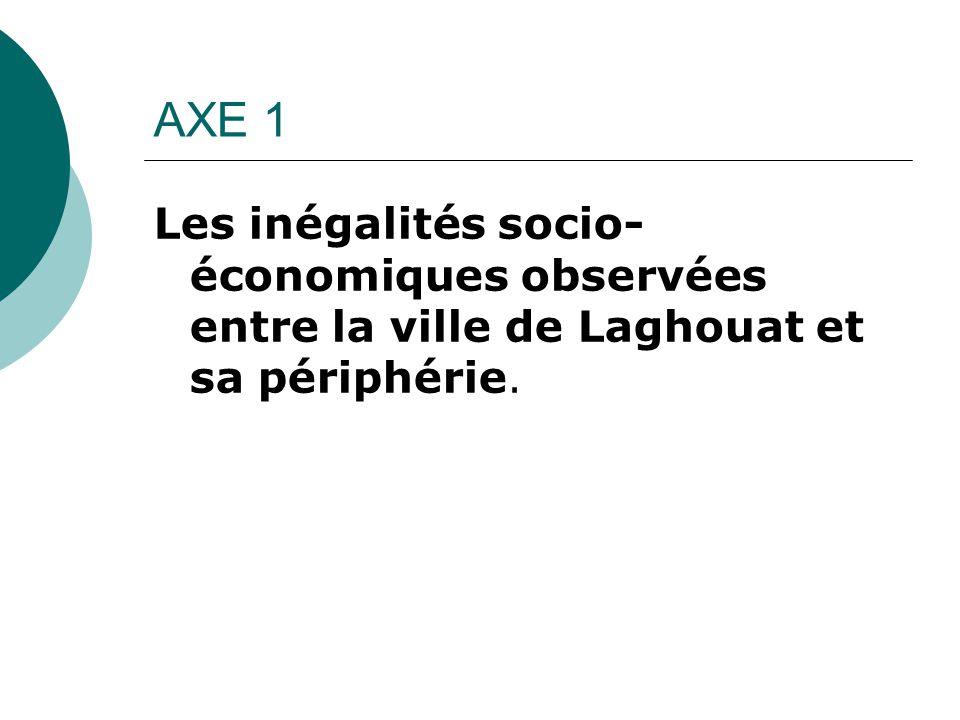 AXE 1 Les inégalités socio-économiques observées entre la ville de Laghouat et sa périphérie.