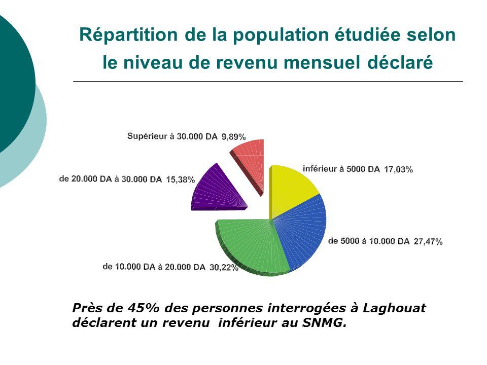 Répartition de la population étudiée selon le niveau de revenu mensuel déclaré