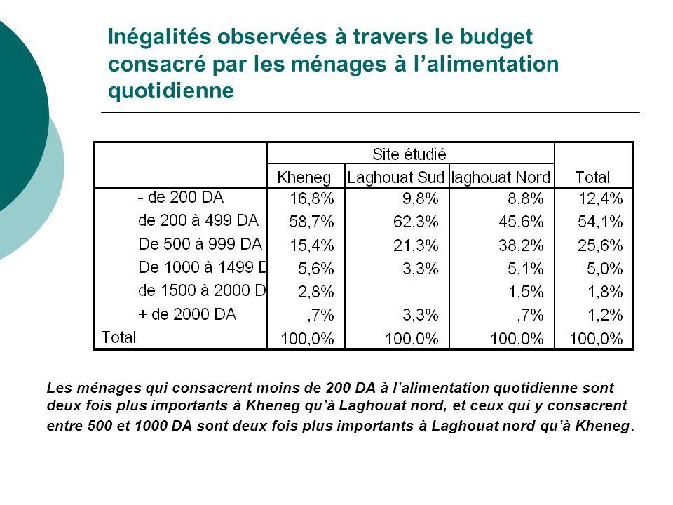 Inégalités observées à travers le budget consacré par les ménages à l'alimentation quotidienne