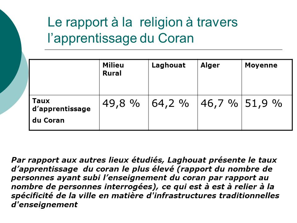 Le rapport à la religion à travers l'apprentissage du Coran
