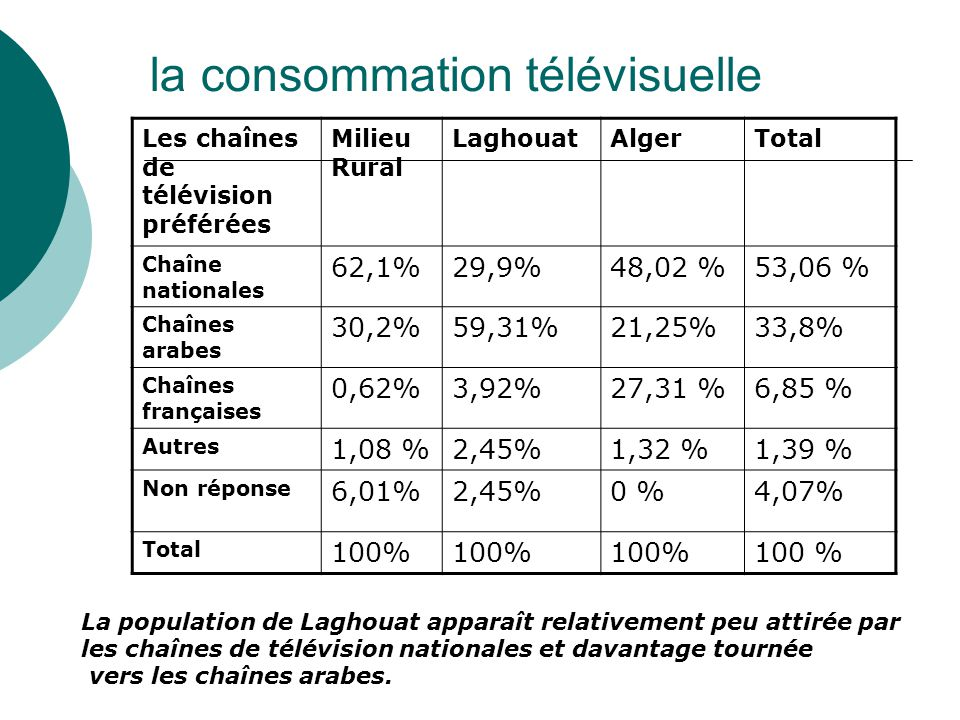 la consommation télévisuelle