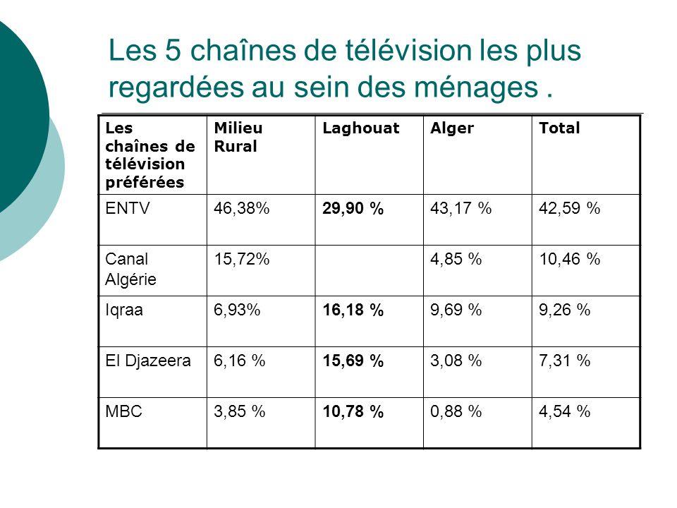 Les 5 chaînes de télévision les plus regardées au sein des ménages .