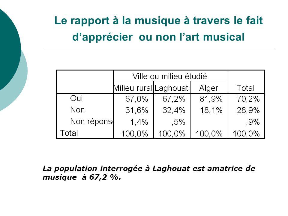 Le rapport à la musique à travers le fait d'apprécier ou non l'art musical