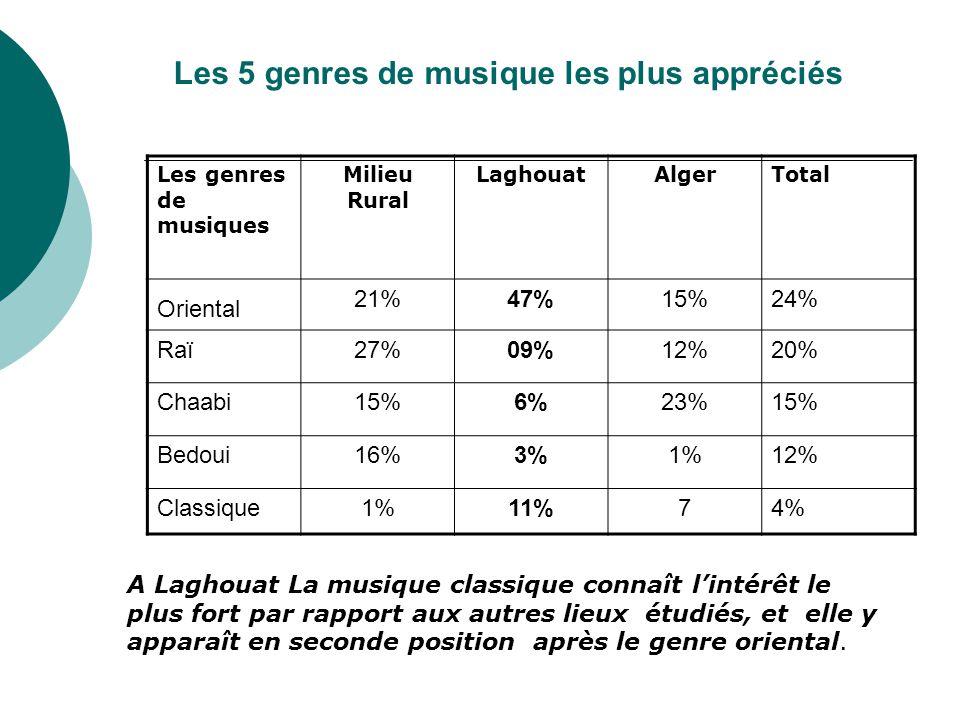 Les 5 genres de musique les plus appréciés
