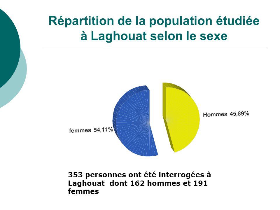 Répartition de la population étudiée à Laghouat selon le sexe