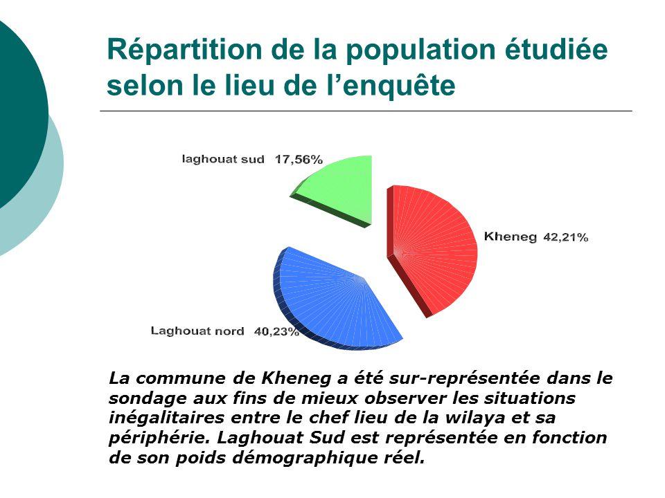 Répartition de la population étudiée selon le lieu de l'enquête