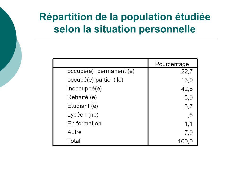 Répartition de la population étudiée selon la situation personnelle