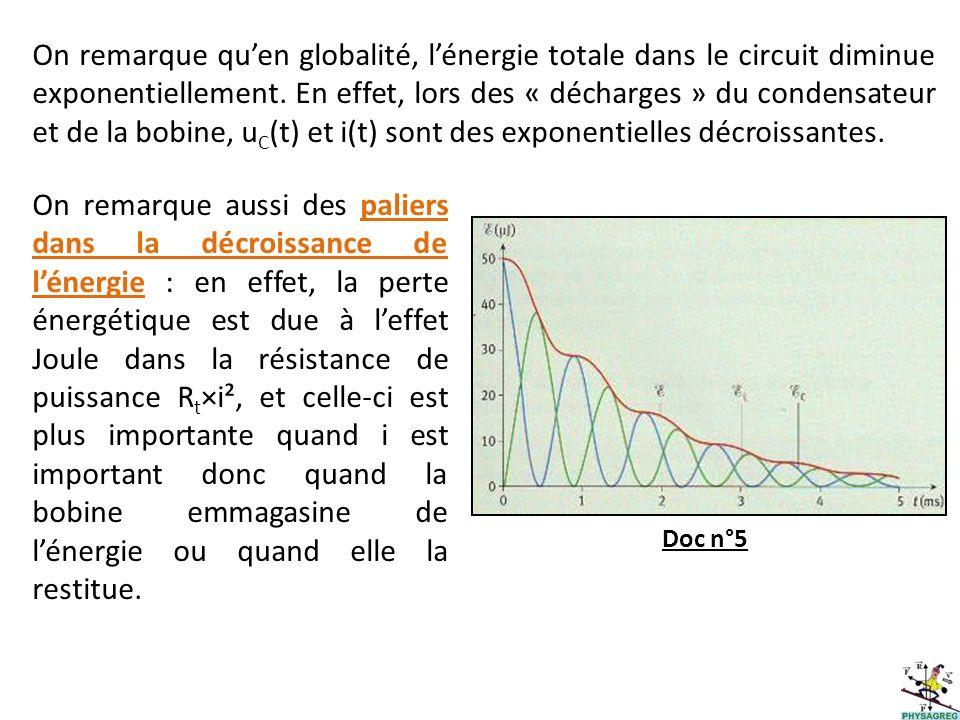 On remarque qu'en globalité, l'énergie totale dans le circuit diminue exponentiellement. En effet, lors des « décharges » du condensateur et de la bobine, uC(t) et i(t) sont des exponentielles décroissantes.
