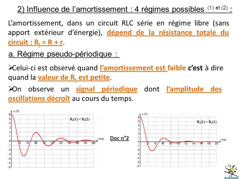 2) Influence de l'amortissement : 4 régimes possibles (1) et (2) :