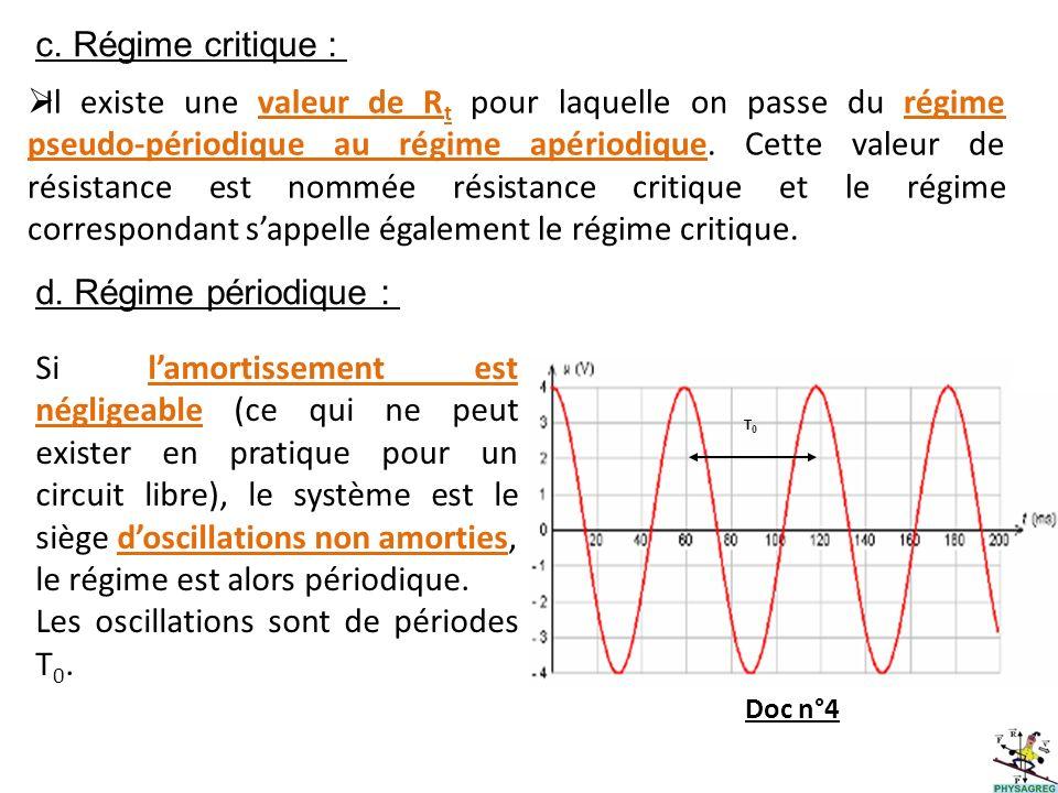 Les oscillations sont de périodes T0.