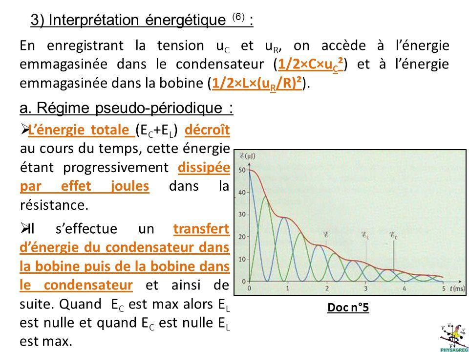 3) Interprétation énergétique (6) :