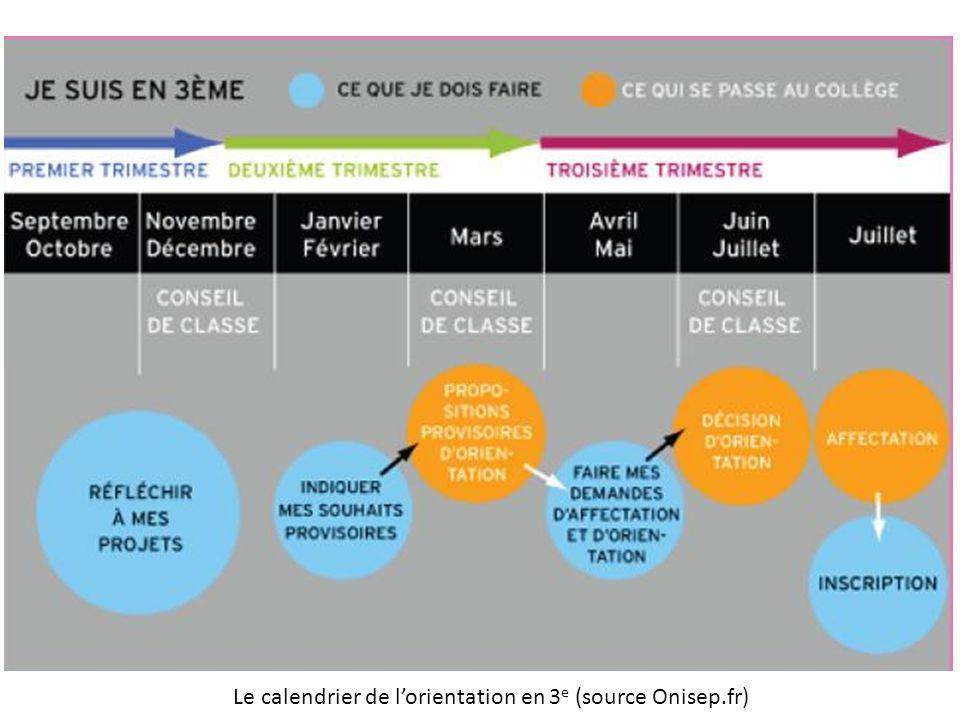 Le calendrier de l'orientation en 3e (source Onisep.fr)