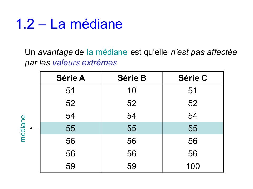 1.2 – La médiane Un avantage de la médiane est qu'elle n'est pas affectée par les valeurs extrêmes.