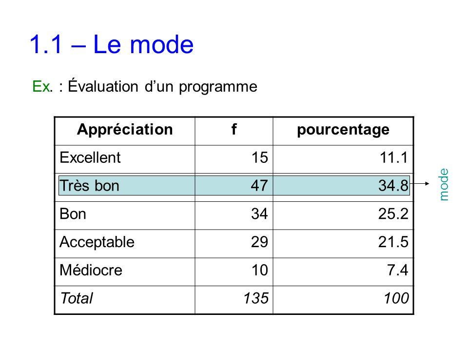 1.1 – Le mode Ex. : Évaluation d'un programme Appréciation f