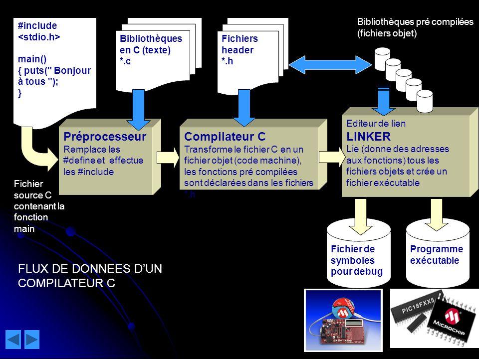 FLUX DE DONNEES D'UN COMPILATEUR C